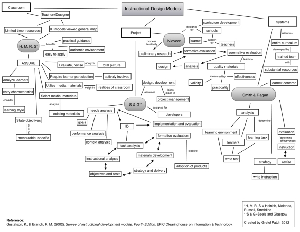 Concept Map Nervous System Answers.Instructional Design Concept Map Of Id Models Gretel Patch Edtech