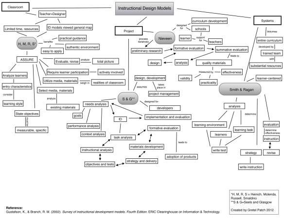 list of instructional design models