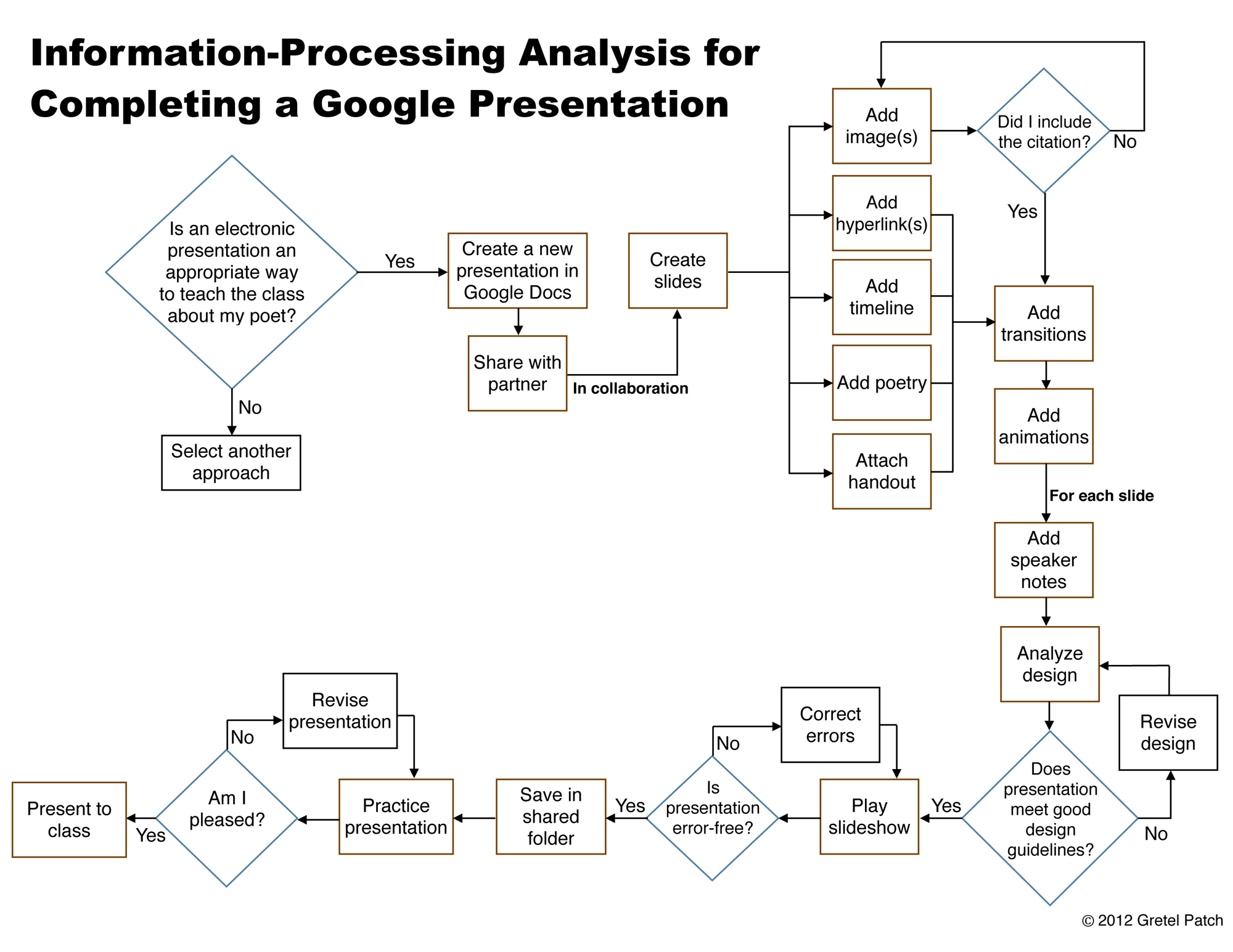 an analysis of the term knowledge Analysis definition, the separating of any material or abstract entity into its constituent elements (opposed to synthesis) see more.